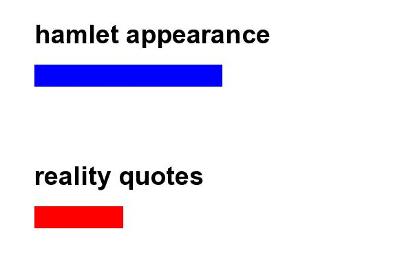 appearance vs. reality in hamlet essay This 1686 word essay is about characters in hamlet, fiction, english-language films, literature, film, british films, polonius, laertes read the full essay now.